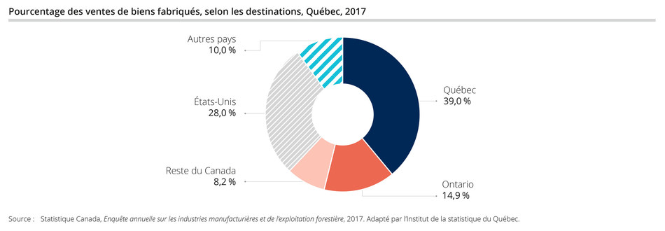 Pourcentage des ventes de biens fabriqués, selon les destinations, Québec, 2017 (Groupe CNW/Institut de la statistique du Québec)