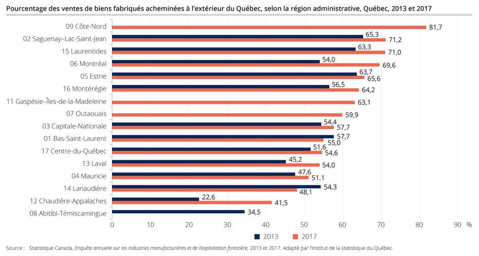 Pourcentage des ventes de biens fabriqués acheminés à l'extérieur du Québec, selon la région administrative, Québec, 2013 et 2017 (Groupe CNW/Institut de la statistique du Québec)