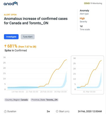 Anomalous spike in cases detected in Toronto, Canada