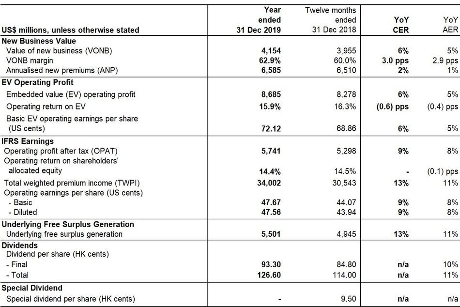 Financial Summary - Performance Highlights