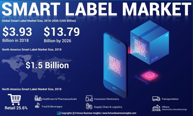 Smart Label Market Analysis, Insights and Forecast, 2015-2026