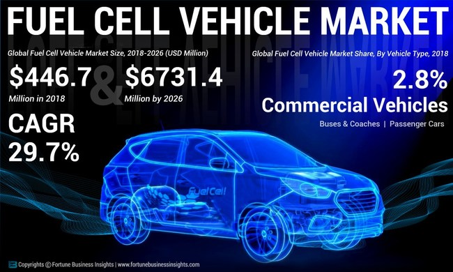 Fuel Cell Vehicle Market Analysis, Insights and Forecast, 2015-2026