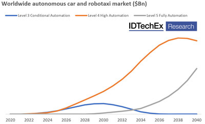 Projected value of the autonomous cars and robotaxis market