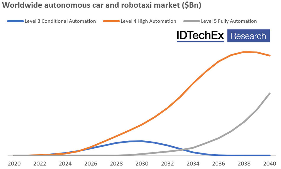 Projected value of the autonomous cars and robotaxis market (PRNewsfoto/IDTechEx)
