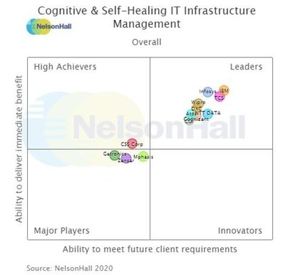 Infosys Ranked a Leader in NelsonHall's Cognitive and Self-Healing IT Infrastructure Management Services Report 2020