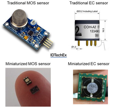 "Comparison of traditional gas sensors and miniaturized gas sensors. Source: IDTechEx Report, ""Environmental Gas Sensors 2020-2030""."