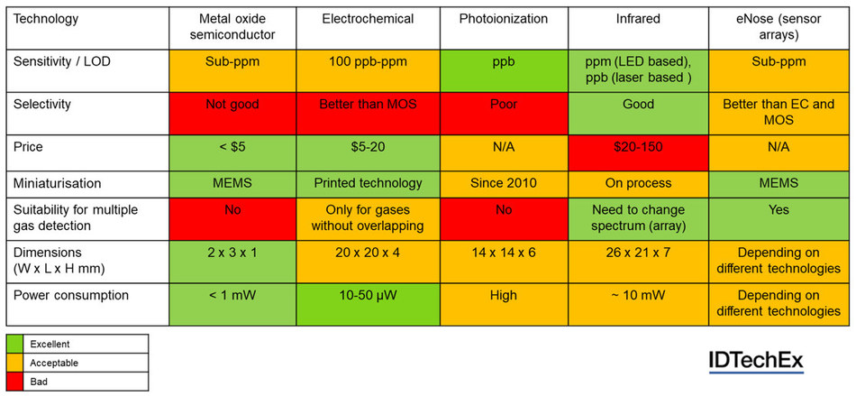"Benchmark of common gas sensing technologies. Source: IDTechEx Report, ""Environmental Gas Sensors 2020-2030""."