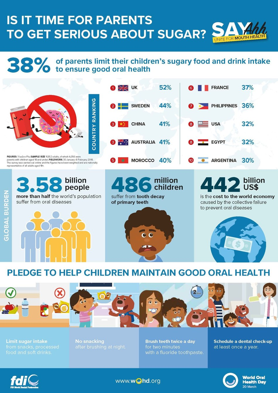 World Oral Health Day 2020: is it time for parents to get serious about sugar? (PRNewsfoto/FDI World Dental Federation)
