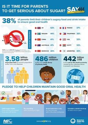 世界牙科联盟:全球调查显示,只有不到一半的父母会限制孩子摄入含糖食物和饮料