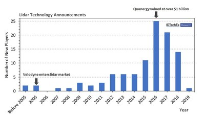 """New companies announcing the development of lidar technology for the automotive market. Few companies enter this market today as it is saturated with more than a hundred 3D lidar technologies. Source: """"Lidar 2020-2030"""" IDTechEx report (www.idtechex.com/lidar)"""