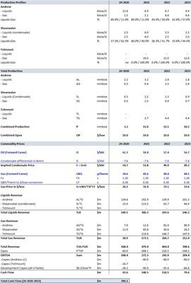 Premier Oil Cash Flow Projections from the closing of the acquisitions
