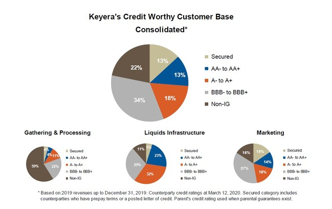 Keyera's Credit Worthy Customer Base Consolidated* (CNW Group/Keyera Corp.)