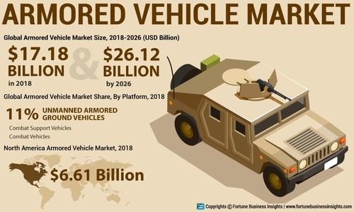 FBI_Armored_Vehicle_Market