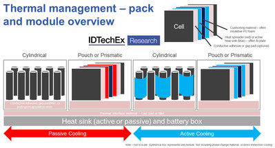 """1. Simplistic diagram of a battery pack, displaying the potential locations of TIM (pink sections). Source """"Thermal Interface Materials 2020-2030"""" (www.IDTechEx.com/TIM)"""