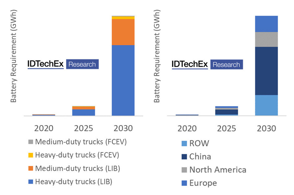 """IDTechEx global medium and heavy-duty market battery requirement forecast 2020-2030 (GWh) Source: IDTechEx """"Electric Trucks 2020-2030"""" (www.IDTechEx.com/Trucks)"""