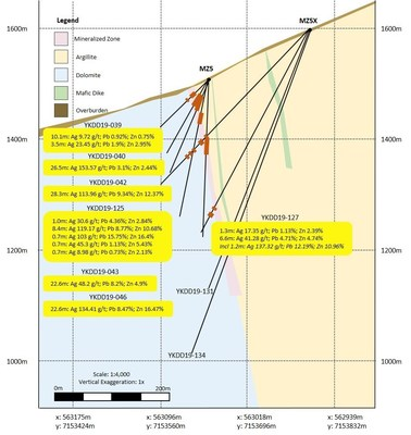 Figure 2.  Drill pad MZ5X section (CNW Group/Cantex Mine Development Corp.)