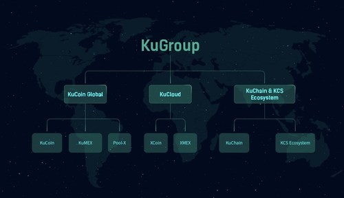 New Structure of KuGroup