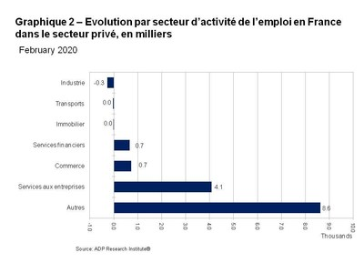 Graphique 2. Evolution par secteur d activite de l emploi en France dans le secteur prive en milliers