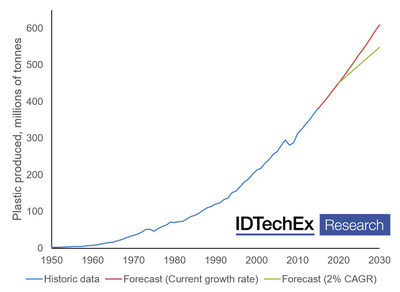 """Global plastic production will reach 600 million tonnes by 2030, if no measures are taken to reduce demand (red). Source: IDTechEx Report """"Bioplastics 2020-2025"""" (www.IDTechEx.com/Bioplastics)."""