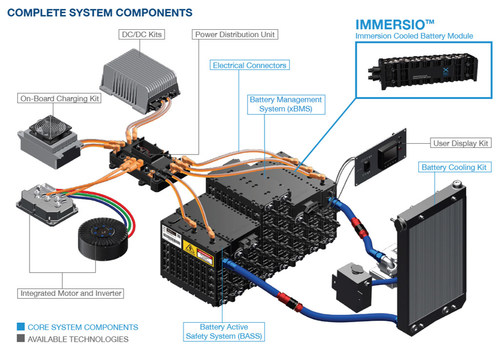 XING Mobility provide complete drivetrain solutions built around their immersion cooled battery packs which are modular to allow fitting into the required geometry. Source: XING Mobility, IDTechEx Show, Santa Clara 2019.