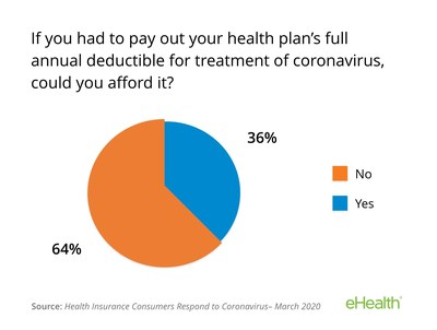 Nearly two thirds say they can't afford their deductible if hospitalized with coronavirus.