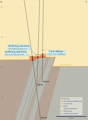 Figure 3 – Cross Section 4435E (Drill Holes LE20-40 and LE20-52) (CNW Group/IsoEnergy Ltd.)