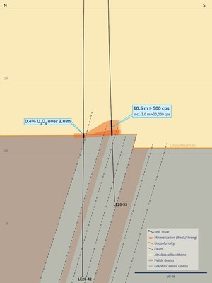 Figure 5 – Cross Section 4410E (Drill Holes LE20-42 and LE20-53) (CNW Group/IsoEnergy Ltd.)