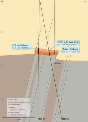 Figure 6 – Cross Section 4510E (Drill Holes LE20-49 and LE20-51) (CNW Group/IsoEnergy Ltd.)
