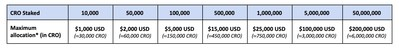*The maximum allocation in CRO stated in the table above is indicative and for reference only.  Please visit crypto.com/exchange/syndicate on the listing day to view the final maximum allocation.