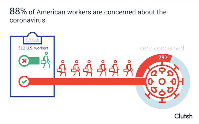 88% of U.S. workers concerned about COVID-19