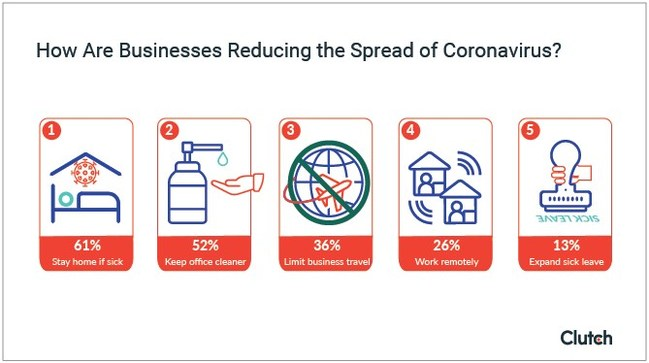How businesses can reduce the spread of COVID-19