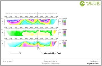 Figure 3. I.P interpretation of line 64+00E. (CNW Group/Yorbeau Resources Inc.)