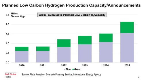 Blue hydrogen is produced from a fossil feedstock, primarily steam methane reforming of natural gas, coupled with carbon capture and sequestration. Green hydrogen is produced from a zero carbon feedstock, primarily electrolysis of renewable electricity.
