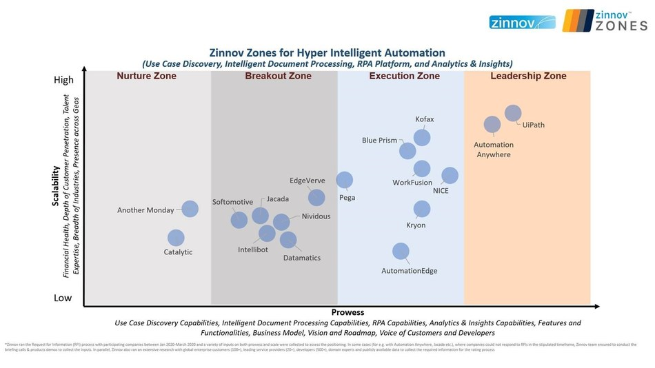 Zinnov Zones for Hyper Intelligent Automation