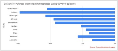 Consumers' Purchase Intention Changes During COVID-19