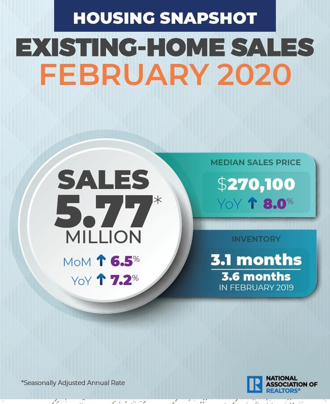 February 2020 Existing Homes Sales