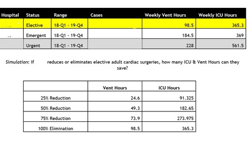 Ventilator and ICU bed analysis of one facility.