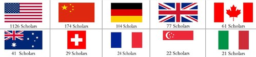 Numbers of AI2000 Scholars Top 10 Countries