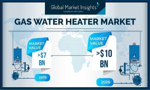 Gas Water Heater Industry is set to surpass USD 10 billion by 2026