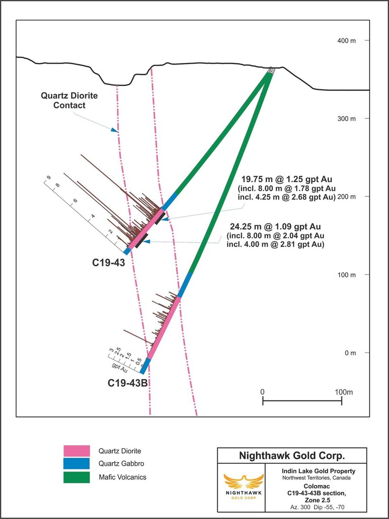 Figure 4. Cross Section – Zone 2.5 – Drillholes C19-43 and C19-43B (CNW Group/Nighthawk Gold Corp.)
