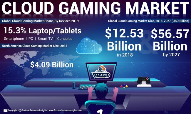 Cloud Gaming Market Analysis, Insights and Forecast, 2018-2027