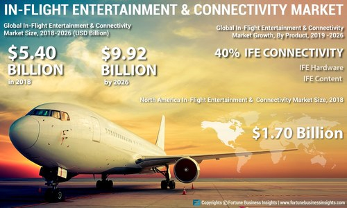 In-flight Entertainment and Connectivity Market Analysis, Insights and Forecast, 2015-2026