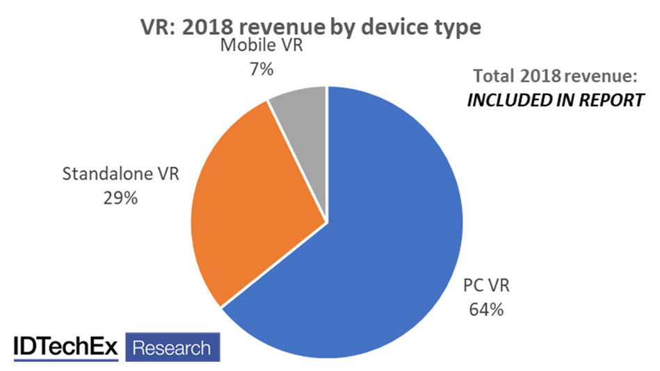 "Revenue of virtual reality devices by type for 2018. Source: IDTechEx Report ""Augmented, Mixed and Virtual Reality 2020-2030"" (www.IDTechEx.com/ARVR)"