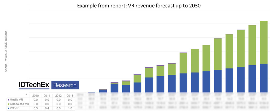 """The overall VR market is expected to grow, as shown in the plot. The full image is available in the report """"Augmented, Mixed and Virtual Reality 2020-2030"""". Source: IDTechEx (www.IDTechEx.com/ARVR) (PRNewsfoto/IDTechEx)"""