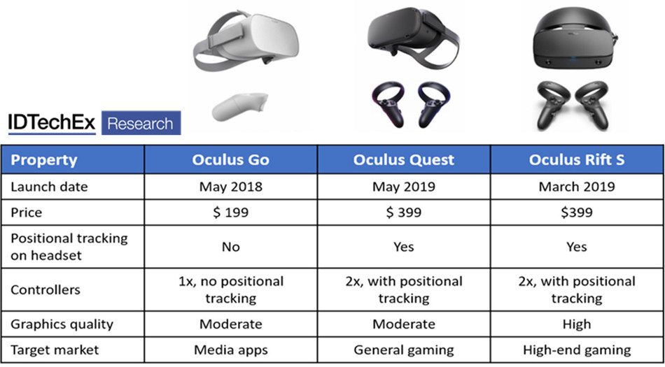 "Oculus is one of the big players in the VR market, and have a range of products, some of which are shown in the table and images. Source: IDTechEx Report ""Augmented, Mixed and Virtual Reality 2020-2030"" (www.IDTechEx.com/ARVR)"