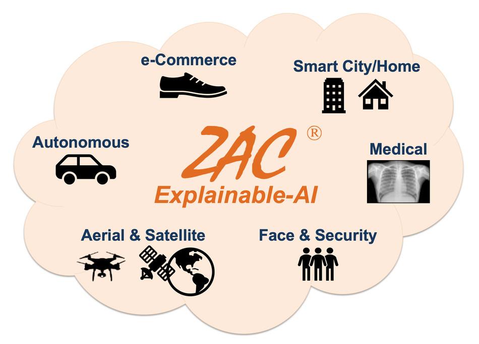 ZAC Explainable-AI enabling many diverse applications.