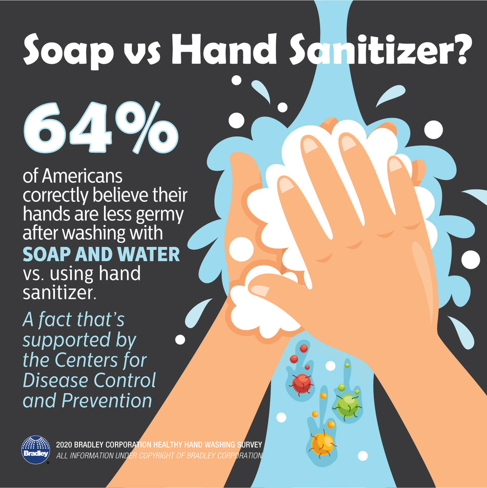 According to the Healthy Hand Washing Survey conducted by Bradley Corp., 64% of Americans correctly believe that hand washing is more effective in removing germs than hand sanitizer.