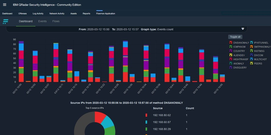 Investigation of Security Events in Flowmon for IBM QRadar Dashboard