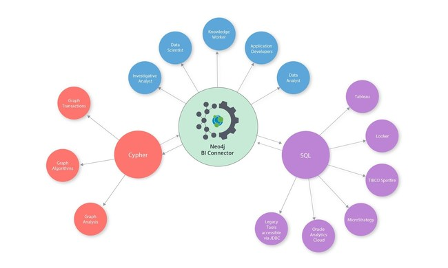 The Neo4j BI Connector integrates connected data results directly into the most popular Business Intelligence tools.