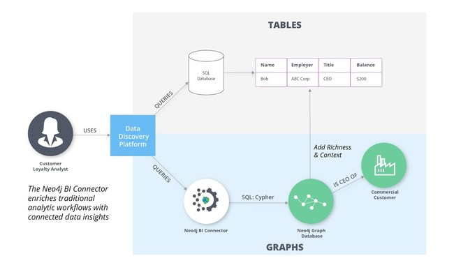 The Neo4j BI Connector enriches traditional analytic workflows with connected data insights.